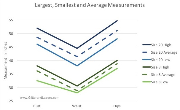 The lowest, highest and average measurement for a size 8 and a size 20. Data collected Sept 18, 2016.