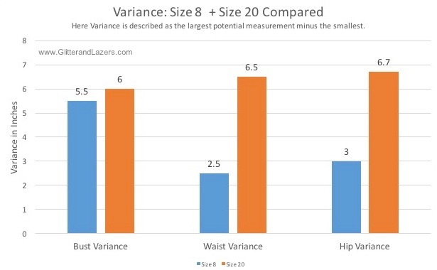 Size 8 + 20 potential variance. Data collected Sept 18, 2016
